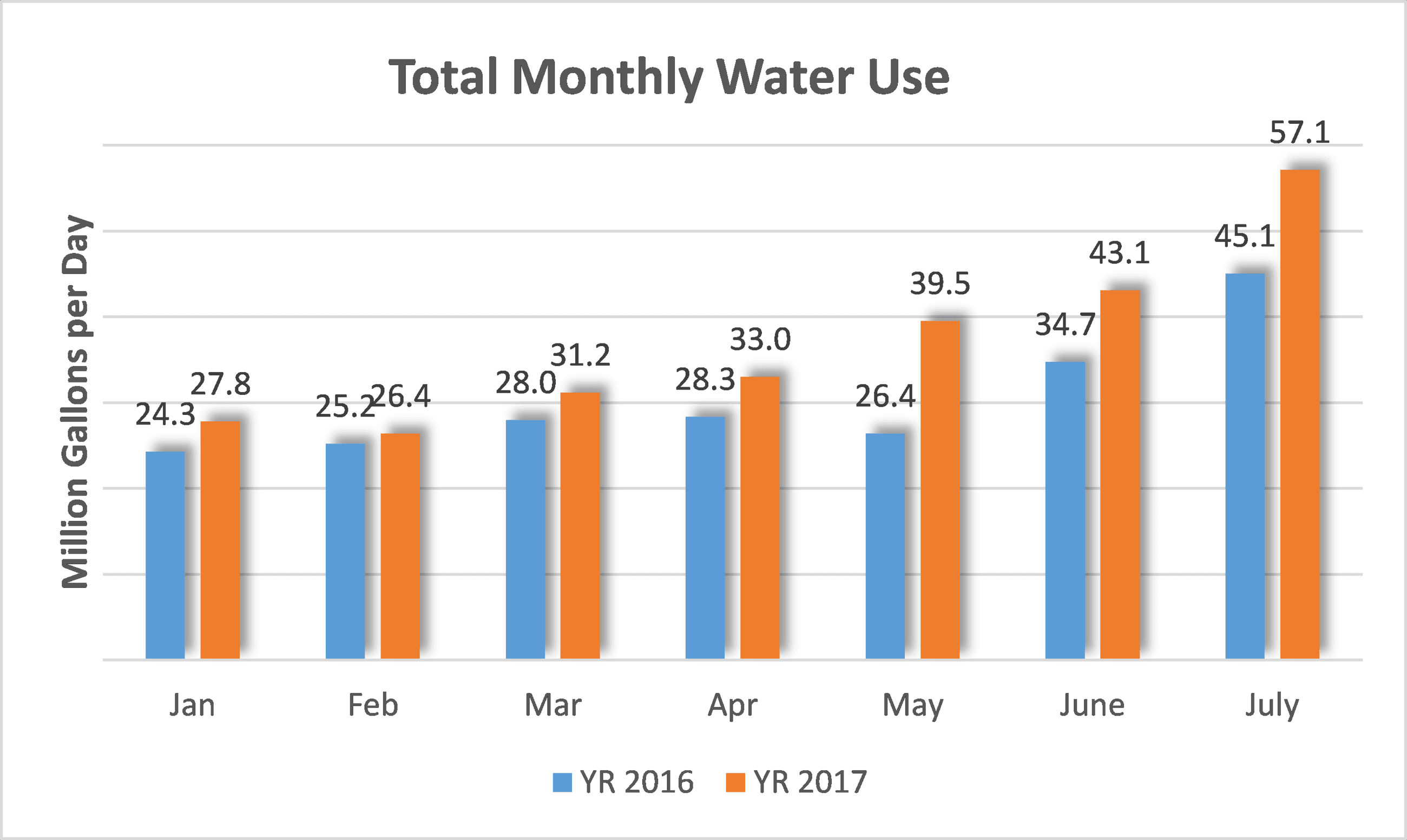 Total Monthly Water Usage